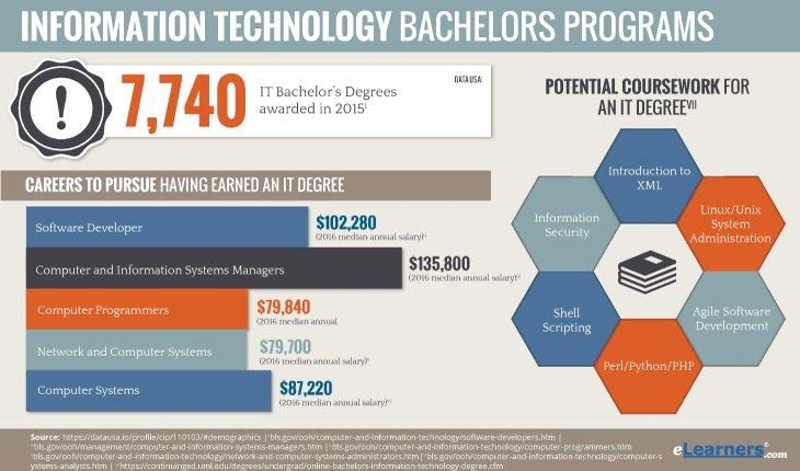 Online Bachelors in Information Technology