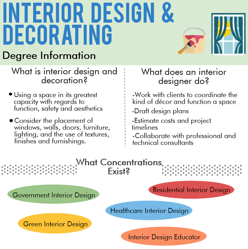 Interior Design list of common college majors