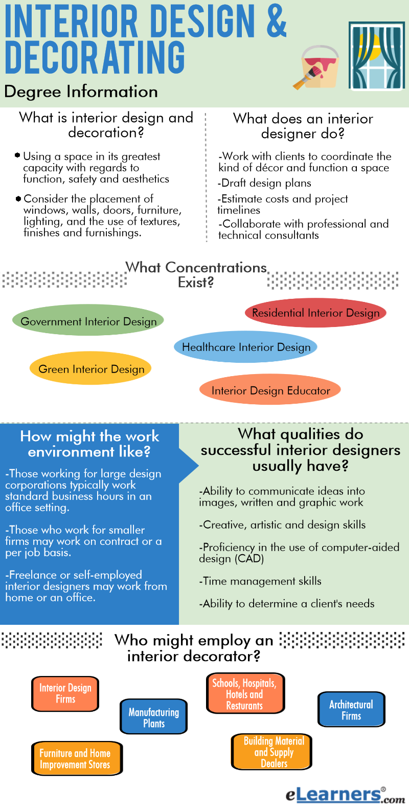 What degree do you have to get be an interior designer for Interior design certificate programs online