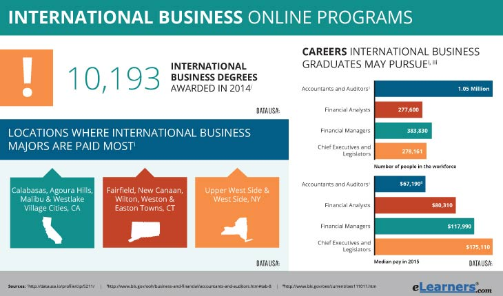 online degree in international business