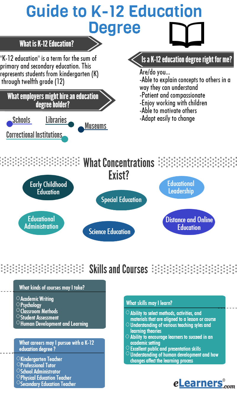 mini guide to k 12 education degrees online