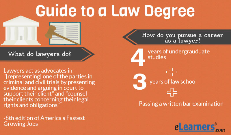 Law best degree to pursue