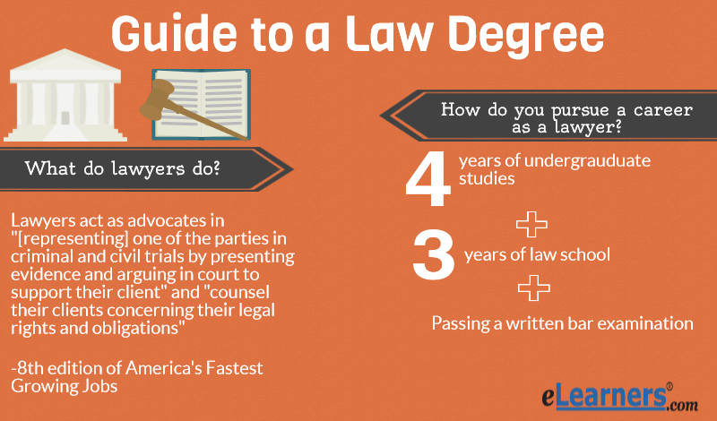 degree to be a lawyer - Online Law Degrees
