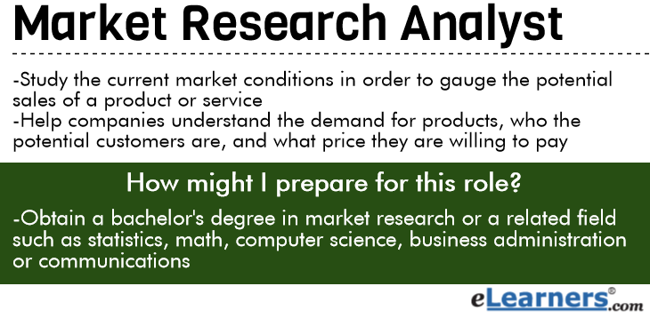 What Do Market Research Analysts Do? | eLearners