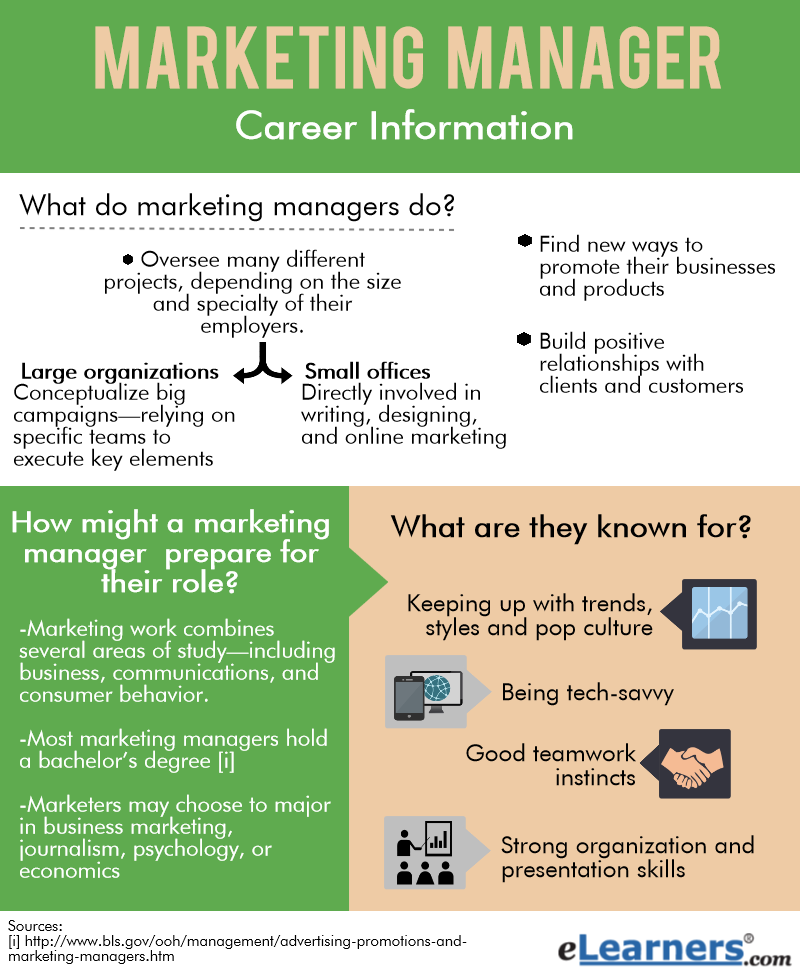 marketing manager degree