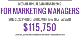Median Annual Earnings in 2012 for Marketing Managers, $115,750