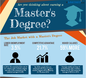 how to find a masters degree program