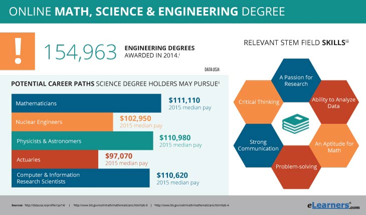 online math degrees - onlnie stem degrees