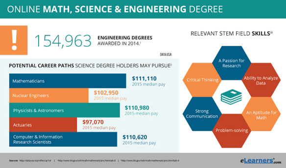 Online Math, Science, and Engineering Degrees