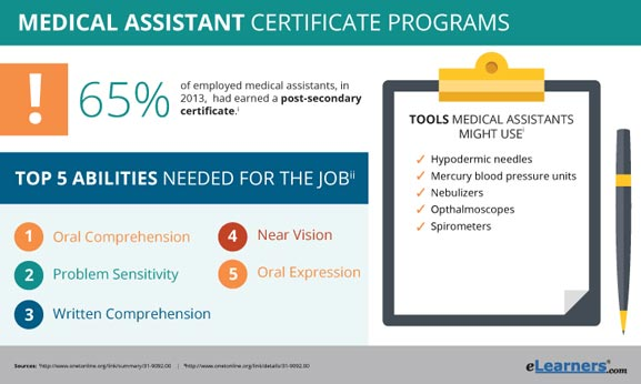 Online Medical Assistant Certificate Programs | Certificates