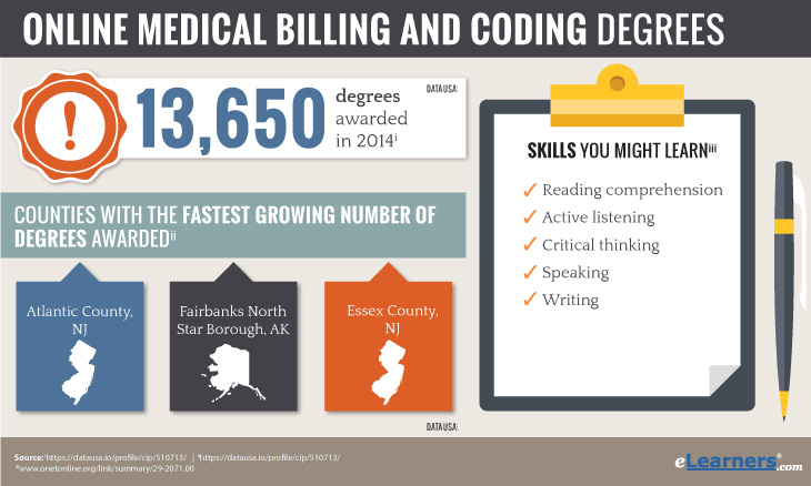 Online Medical Billing and Coding Degrees
