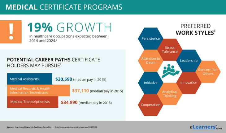 online medical certificate programs | medical certificates