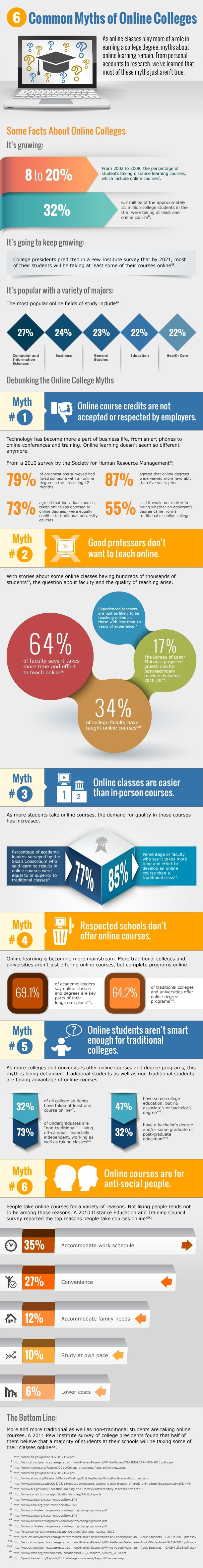 myths of online college