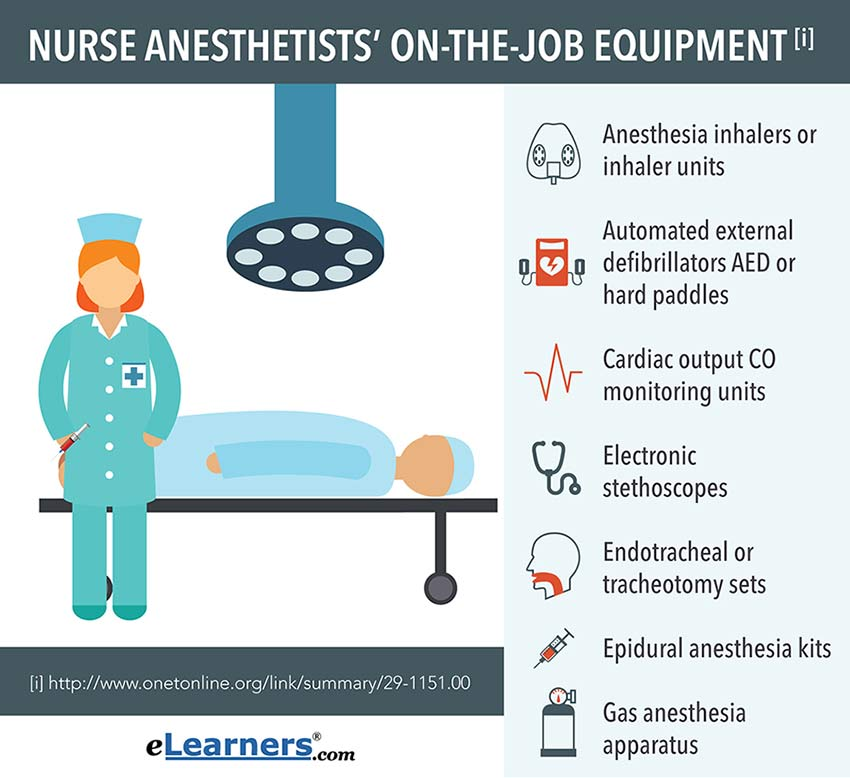 Nursing Anesthetist Careers & Salary Outlook