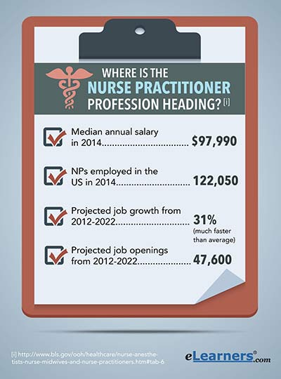 where is the nurse practitioner profession heading