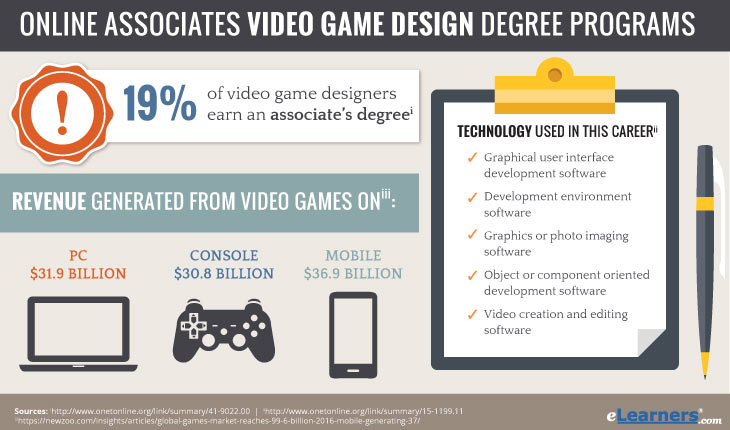 Associates in Video Game Design Degrees Online