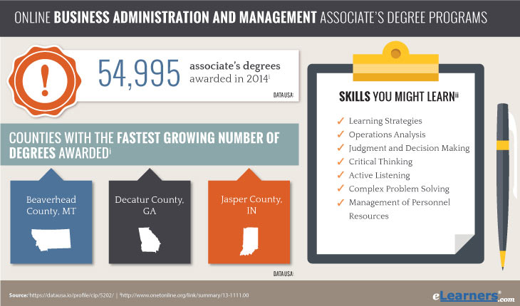 Associates Degree in Business Administration Online - Business AA Degrees Awarded