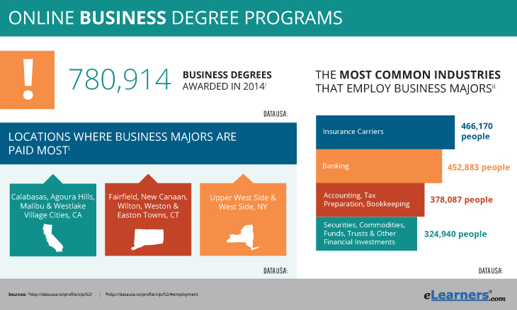 Online Degrees in Business
