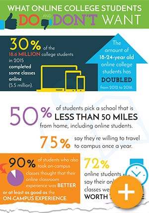 Online Colleges - What Do Online College Students Actually Want?