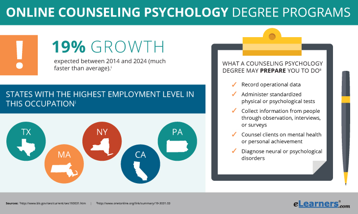 Counseling Psychology dgree courses