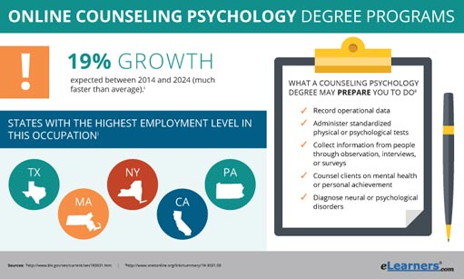 Online Counseling Psychology Degree Programs