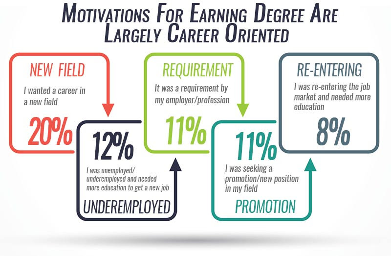 Motivation for Earning Online Degrees