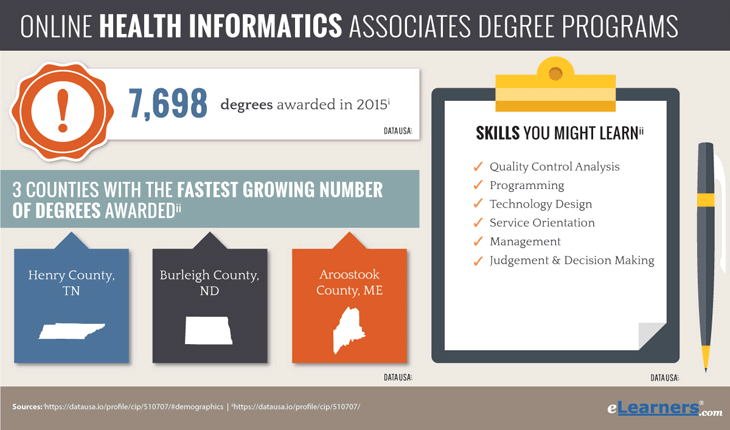 Health Informatics Associates Degree Online