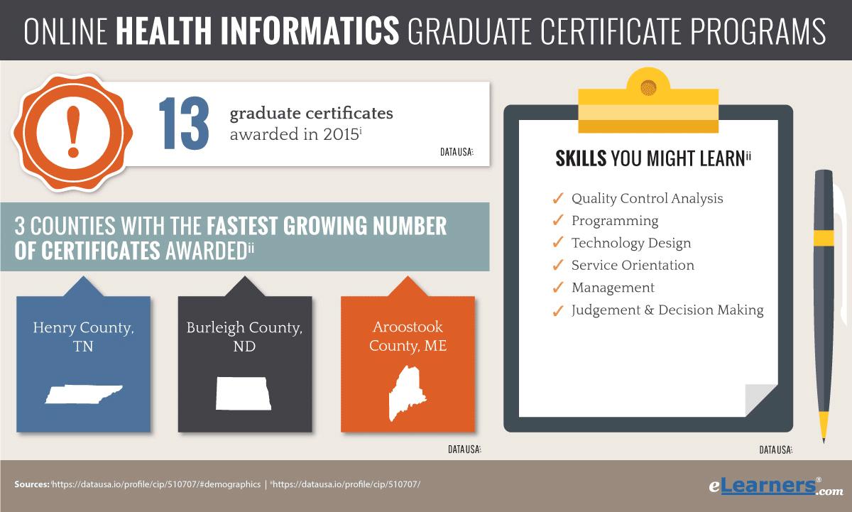 Online Health Informatics Certificate Online Degree Programs