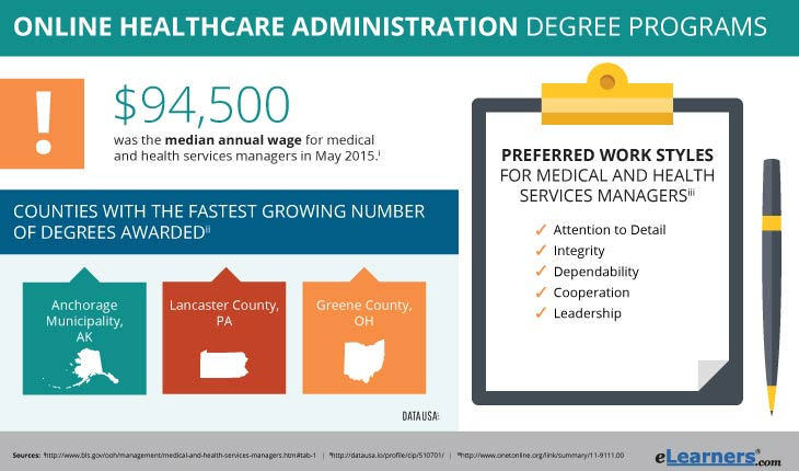 Healthcare Administration Degree Online
