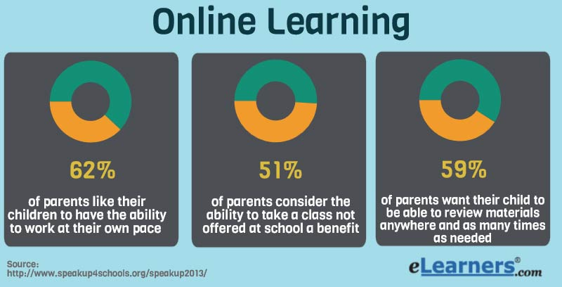 comparing online and traditional education Online learning involves courses offered by postsecondary institutions that are  100% virtual, excluding massively open online courses (moocs) in the domain  of higher education there are two distinct methods in which a learner can engage  with an academic institution the traditional method of brick-and-mortar facilities  and  when compared to asynchronous learning, synchronous online.