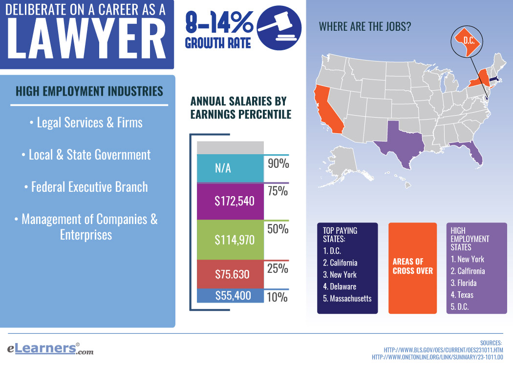 Legal Studies easy majors in college that pay well