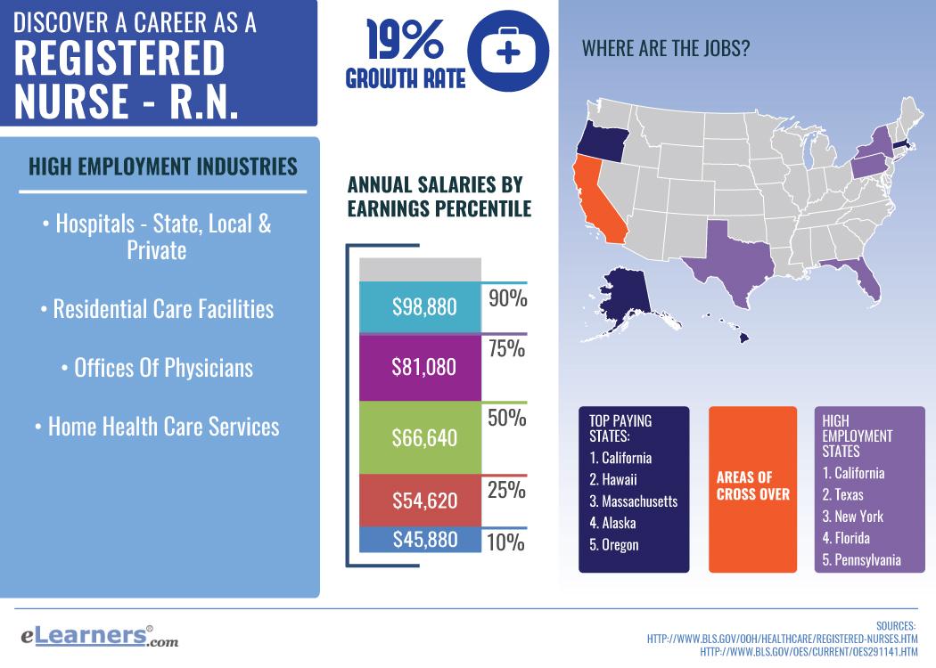 Masters in Nursing Online | Online Nursing Masters Programs