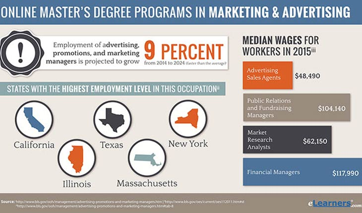 Online Masters in Marketing