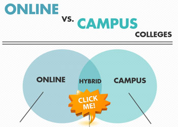 Online Colleges vs Campus Colleges