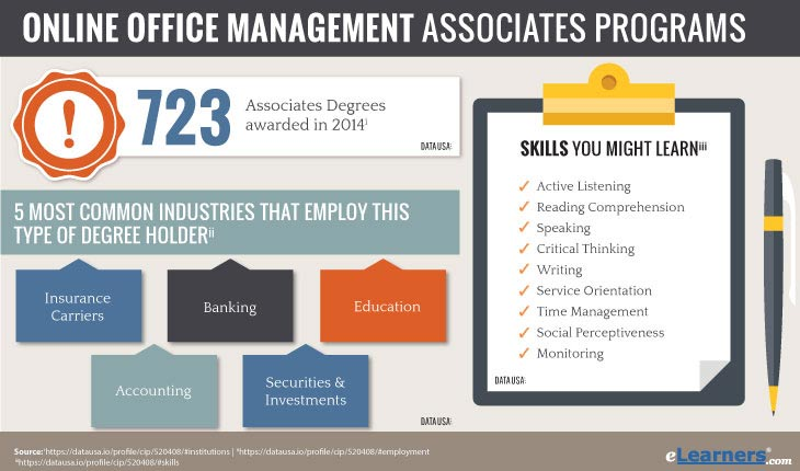 Associates Degree in Office Management Online - Office Administration Associate's Degree