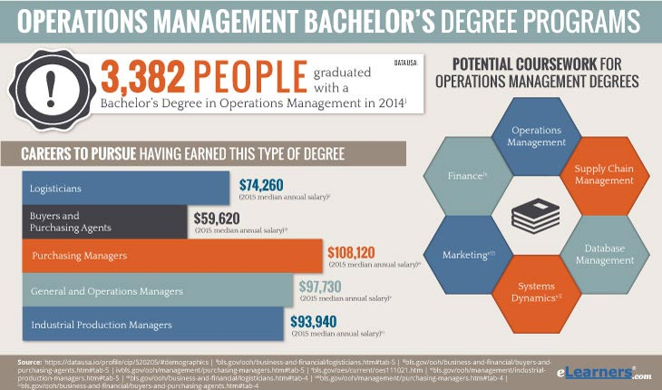 value of a bachelors degree Not so long ago, people rarely questioned the value of a college degree a bachelor's degree was seen as a surefire ticket to a career-oriented, good-paying job.