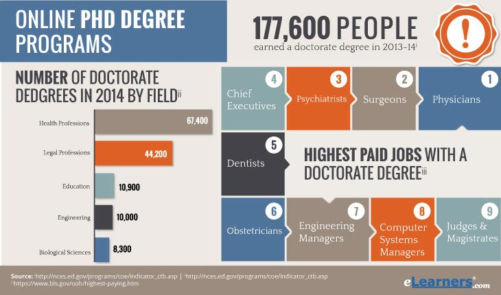 Online doctorate degree without dissertation