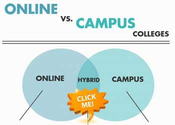 online universities against campus schools