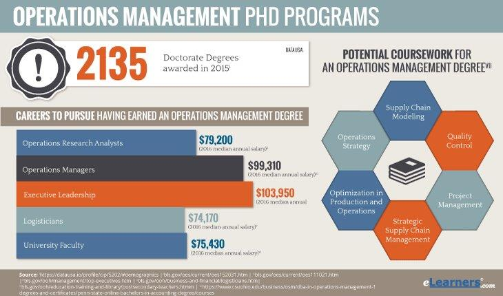 PhD in Operations Management Online Information