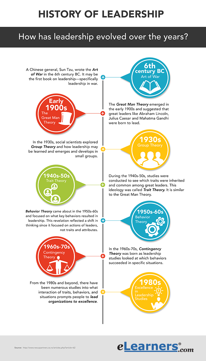 history of leadership styles Evolution of leadership theories  the history of leadership theory and research and its utilization in  there are numerous types of leadership styles and .