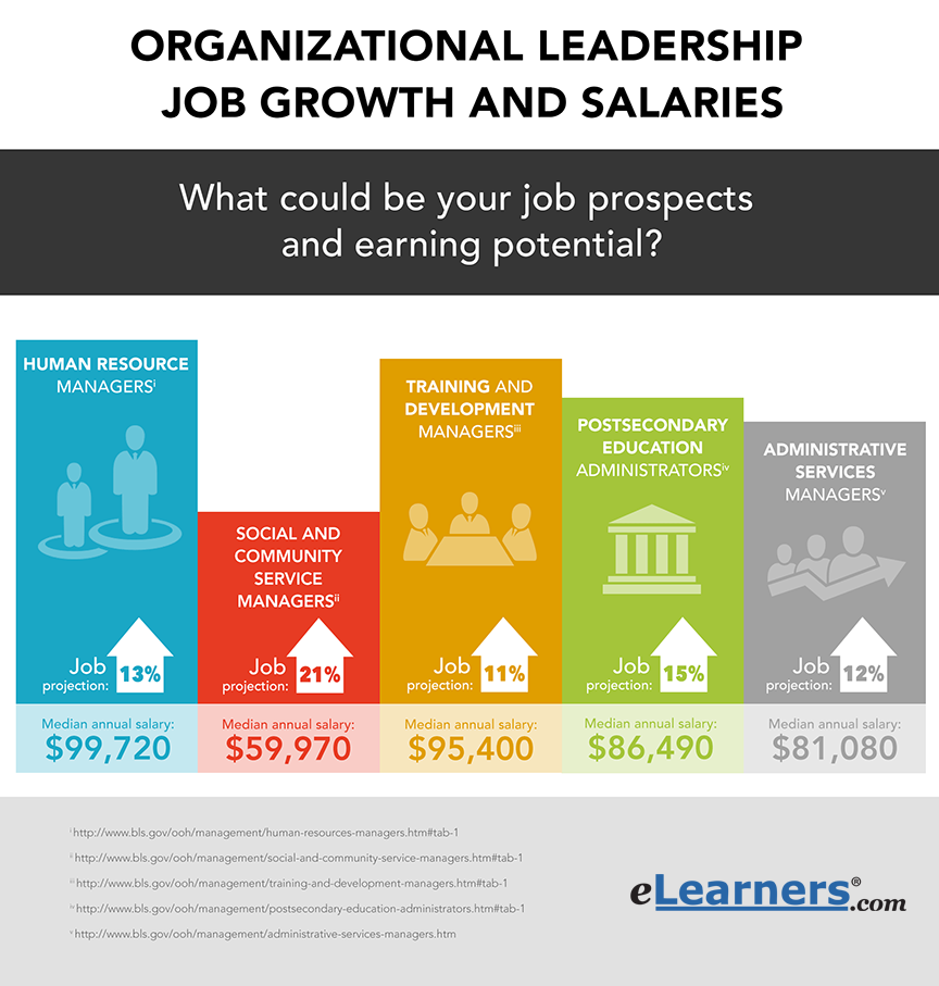 organizational leadership careers and salaries