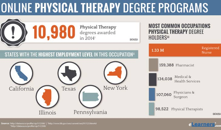 Physical Therapy Degree Online