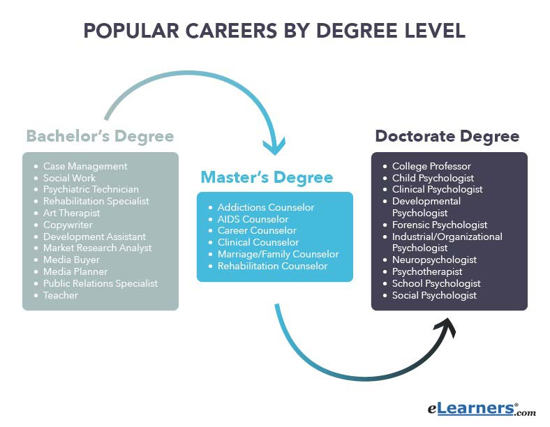 popular psychology careers by degree level
