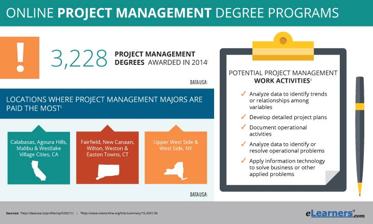 Project Management Degree Online
