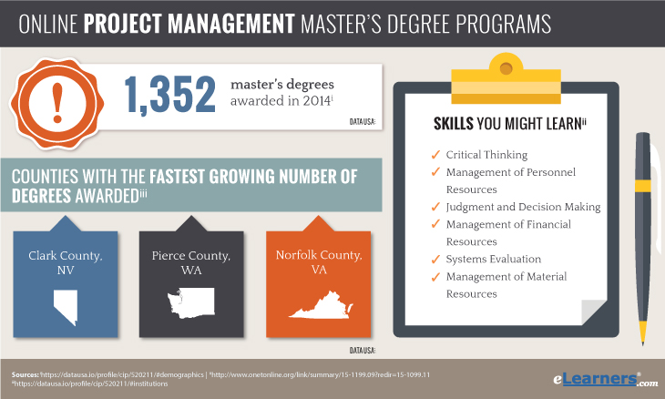 Masters in Project Management Online