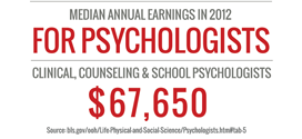 Online Psychology Degrees | Median Annual Earnings for School Psychologists $67,650