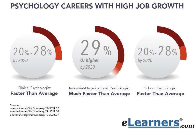 careers in psychology Prospective students searching for articles about careers in psychology found the following information relevant and useful.