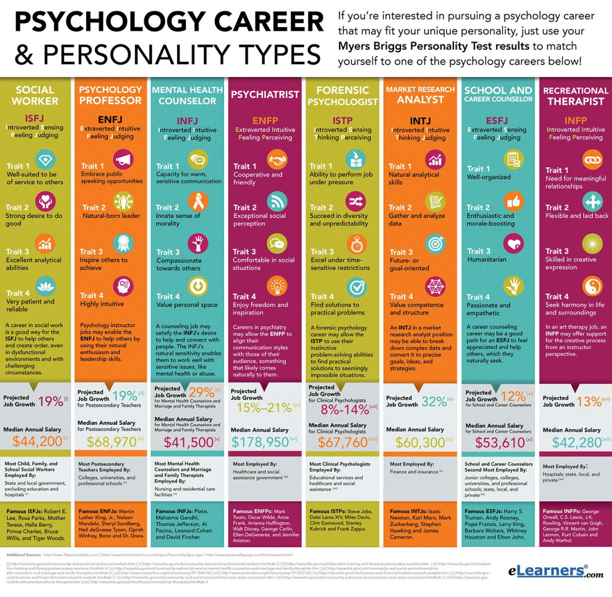 Psychology Personality Types and Related Careers