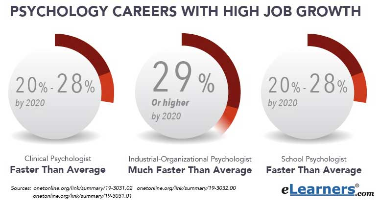 psychology careers with high job growth