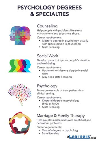 psychology careers degrees and specialties for psychology professions